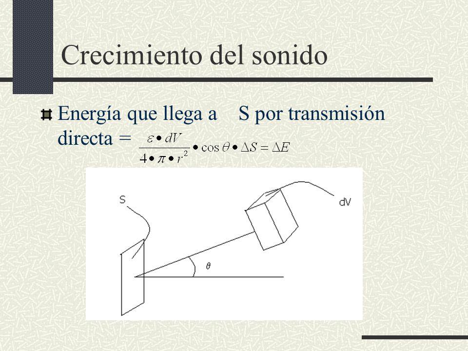 Crecimiento del sonido Energía que llega a S por transmisión directa =
