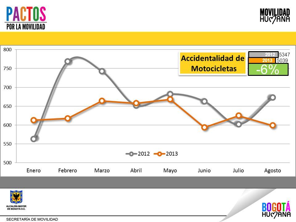 Disminución de los accidentes y las víctimas. -6% 2013 2012 5347 5039