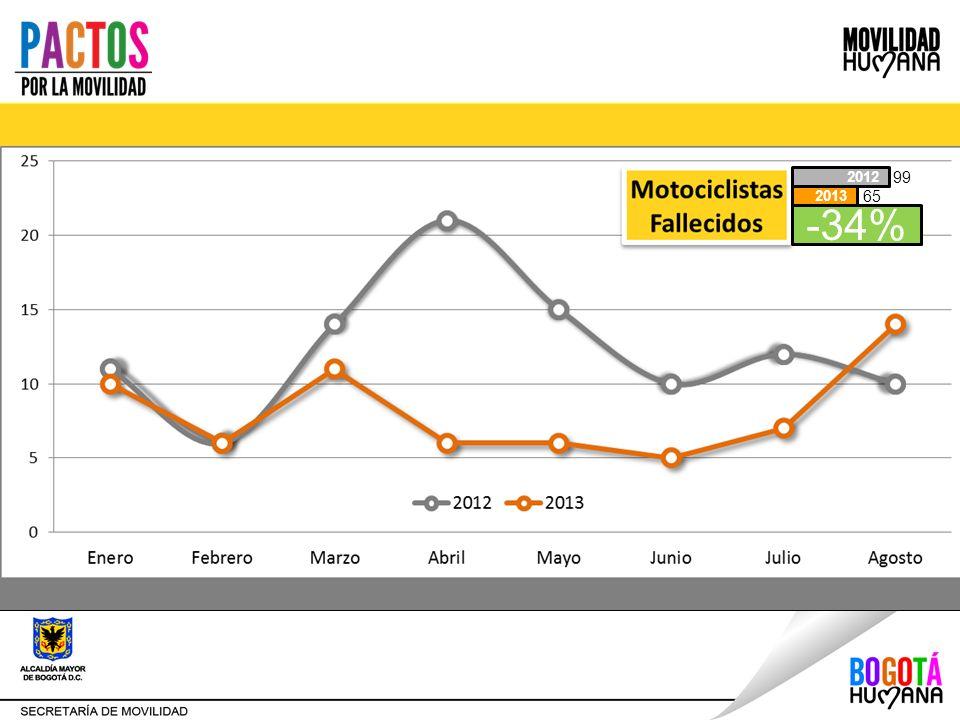 Disminución de los accidentes y las víctimas. -34% 2013 2012 99 65