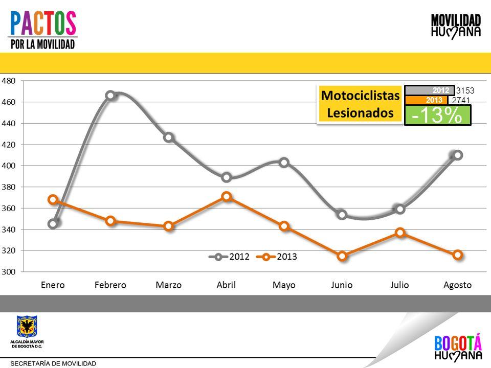 Disminución de los accidentes y las víctimas. -13% 2013 2012 3153 2741