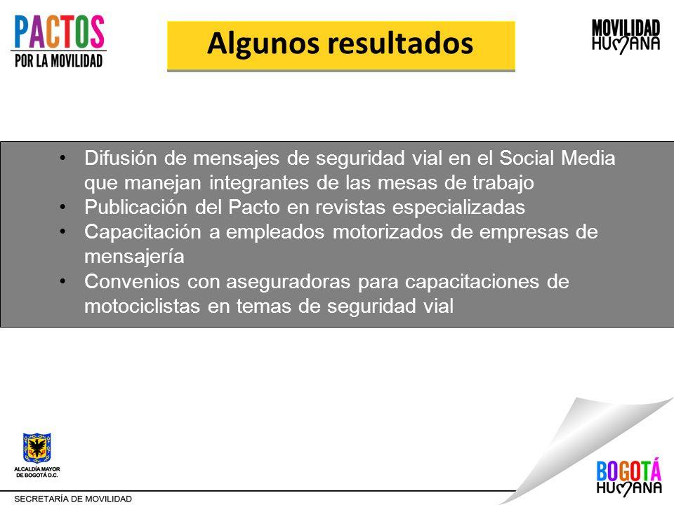 Algunos resultados Difusión de mensajes de seguridad vial en el Social Media que manejan integrantes de las mesas de trabajo Publicación del Pacto en