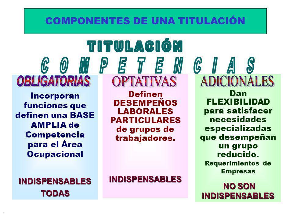 . Incorporan funciones que definen una BASE AMPLIA de Competencia para el Área OcupacionalINDISPENSABLESTODAS Definen DESEMPEÑOS LABORALES PARTICULARE