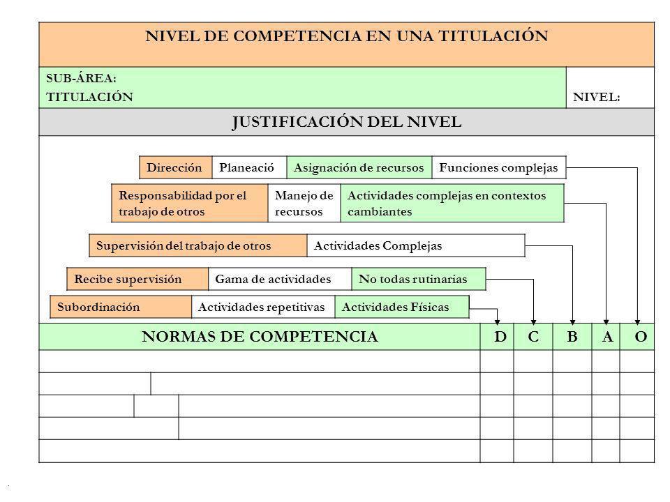 . NIVEL DE COMPETENCIA EN UNA TITULACIÓN SUB-ÁREA: TITULACIÓNNIVEL: JUSTIFICACIÓN DEL NIVEL NORMAS DE COMPETENCIADCBAO DirecciónPlaneaciónAsignación d