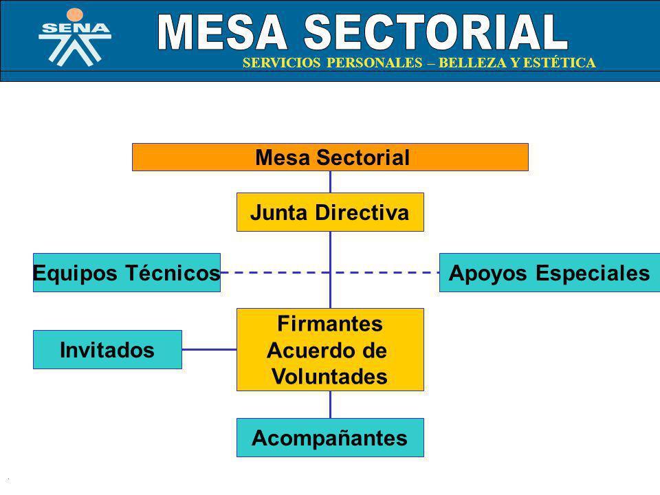 Caracterización Ocupacional Mapa Funcional Titulaciones Laborales N.