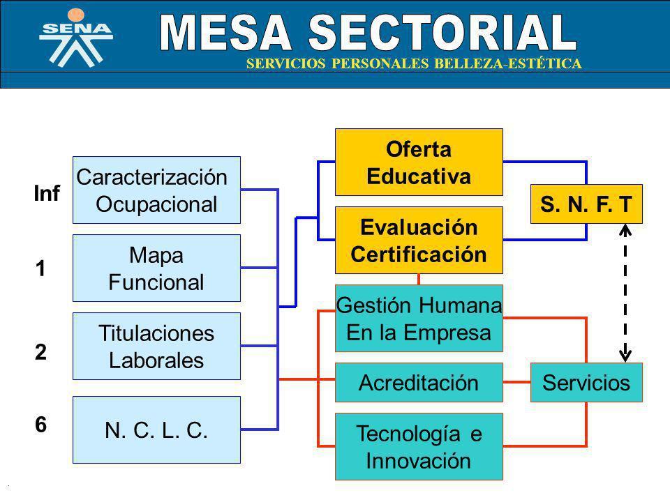 . Caracterización Ocupacional Mapa Funcional Titulaciones Laborales N. C. L. C. Inf 1 2 6 Evaluación Certificación Oferta Educativa S. N. F. T Acredit