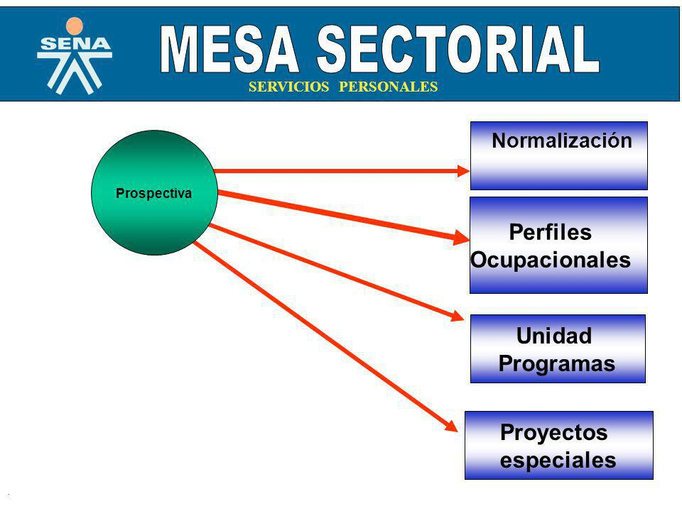 . Unidad Programas Proyectos especiales Normalización Perfiles Ocupacionales Prospectiva SERVICIOS PERSONALES