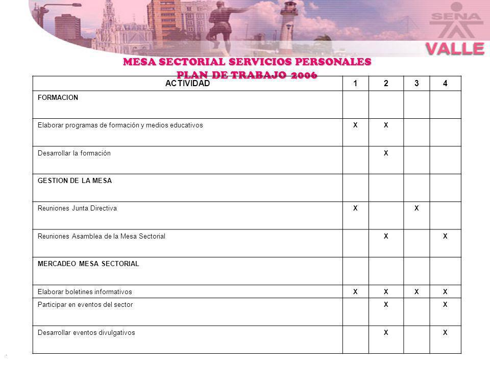 . MESA SECTORIAL SERVICIOS PERSONALES PLAN DE TRABAJO 2006 ACTIVIDAD1234 FORMACION Elaborar programas de formación y medios educativosXX Desarrollar l
