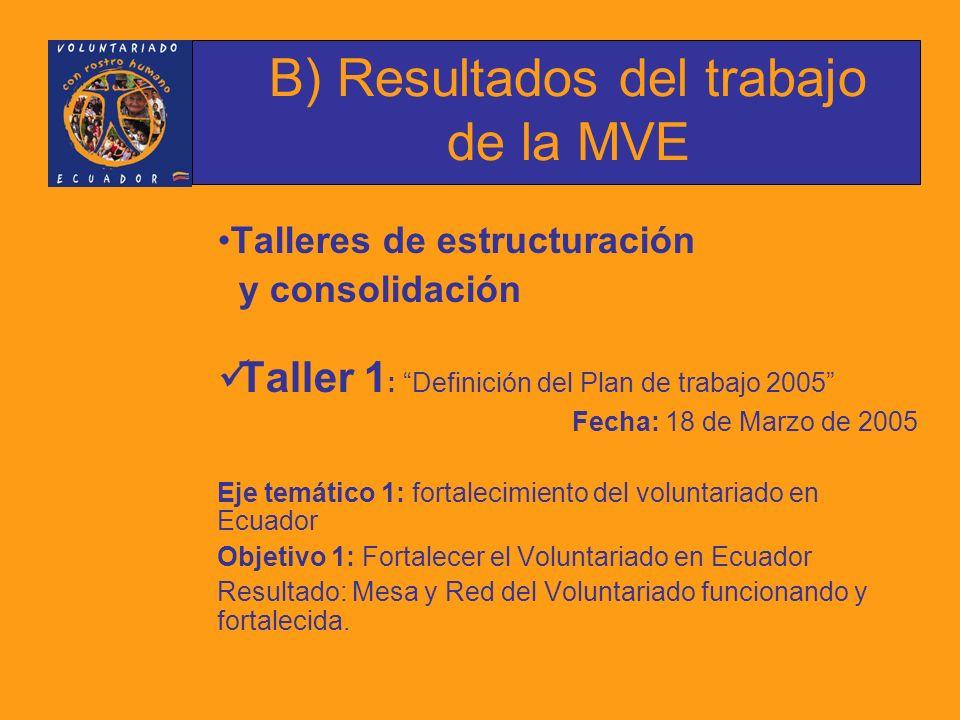 Talleres de estructuración y consolidación Taller 1 : Definición del Plan de trabajo 2005 Fecha: 18 de Marzo de 2005 Eje temático 1: fortalecimiento del voluntariado en Ecuador Objetivo 1: Fortalecer el Voluntariado en Ecuador Resultado: Mesa y Red del Voluntariado funcionando y fortalecida.
