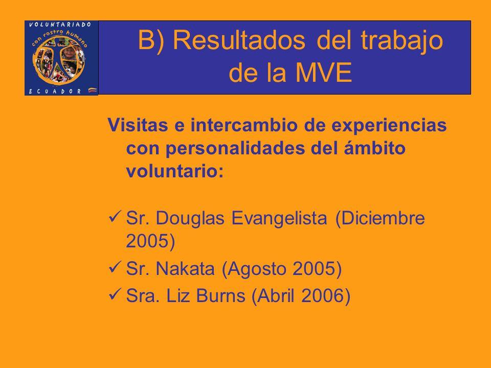 Visitas e intercambio de experiencias con personalidades del ámbito voluntario: Sr.