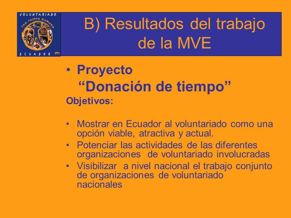 Proyecto:Quito joven voluntario, QJV Organizaciones participantes: Municipio del Distrito Metropolitano de Quito, MDMQ Servicio Ignaciano de Voluntariado, SIGVOL Consejo Nacional de Educación Superior, CONESUP Programa de Voluntarios de las Naciones Unidas ONG y Organismos intergubernamentales de desarrollo B) Resultados del trabajo de la MVE