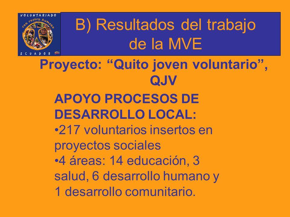 APOYO PROCESOS DE DESARROLLO LOCAL: 217 voluntarios insertos en proyectos sociales 4 áreas: 14 educación, 3 salud, 6 desarrollo humano y 1 desarrollo comunitario.