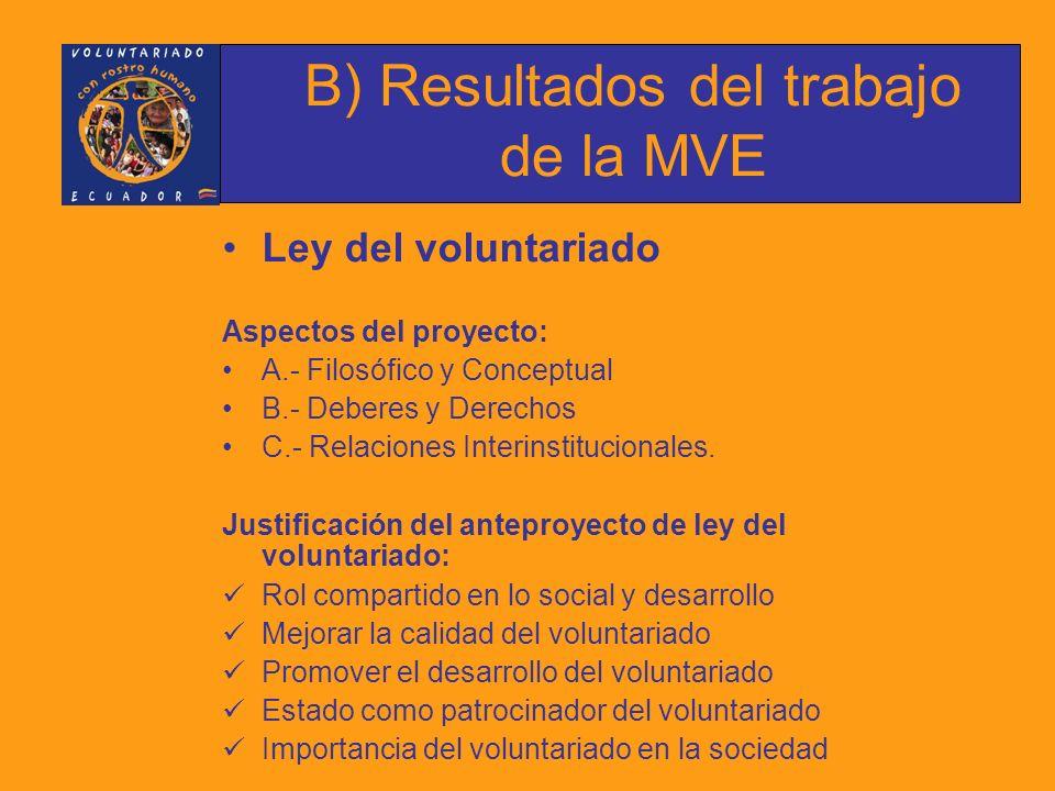 Ley del voluntariado Talleres de trabajo: 6, año 2006 Importancia: Se establece la necesidad de una ley por ser la actividad del voluntariado un ejercicio responsable como herramienta para el desarrollo, que debe ser alentada, promocionada y respaldada jurídicamente.