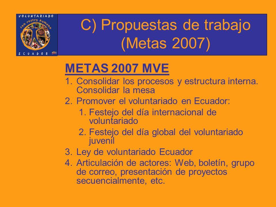 1.Celebración del DIV Actividades: Sesión Solemne Suplemento institucional Participación desfile de la Confraternidad Feria de proyectos de voluntariado Foro – panel – convención (a definir) $7.550,00 C) Propuestas de trabajo (Metas 2007)