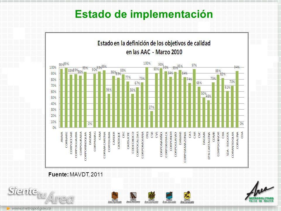 Estado de implementación Fuente: MAVDT, 2011