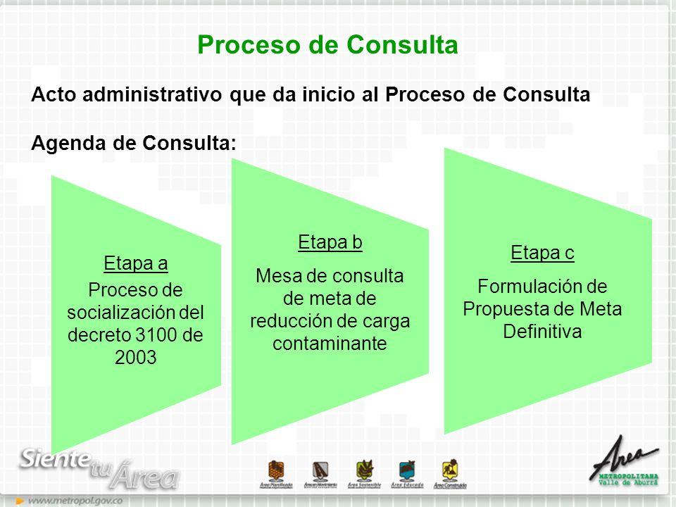 Proceso de Consulta Acto administrativo que da inicio al Proceso de Consulta Agenda de Consulta: Etapa a Proceso de socialización del decreto 3100 de