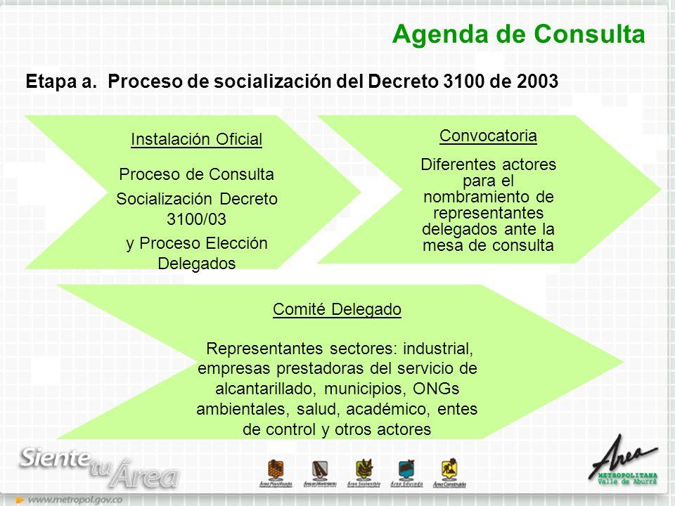 Agenda de Consulta Etapa a. Proceso de socialización del Decreto 3100 de 2003 Instalación Oficial Proceso de Consulta Socialización Decreto 3100/03 y