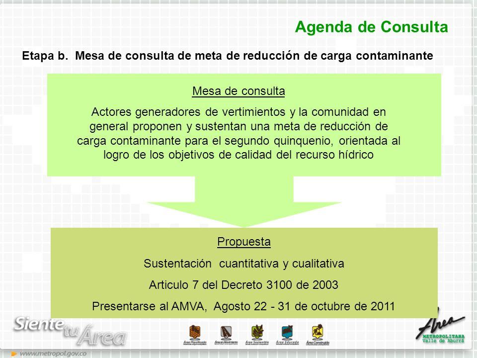 Agenda de Consulta Etapa b. Mesa de consulta de meta de reducción de carga contaminante Mesa de consulta Actores generadores de vertimientos y la comu