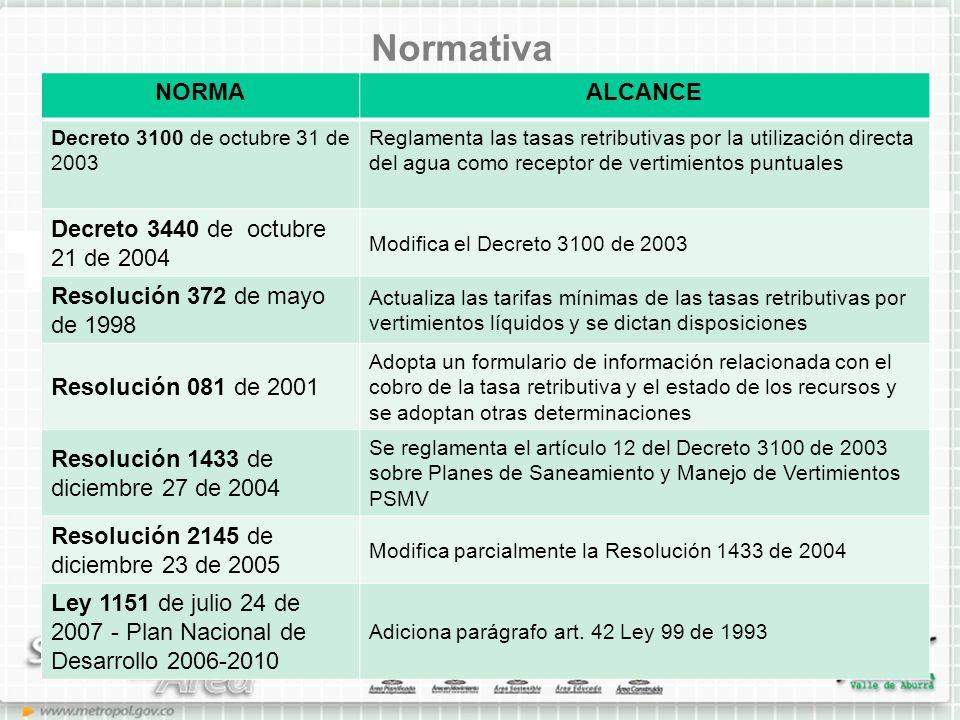 Normativa NORMAALCANCE Decreto 3100 de octubre 31 de 2003 Reglamenta las tasas retributivas por la utilización directa del agua como receptor de verti