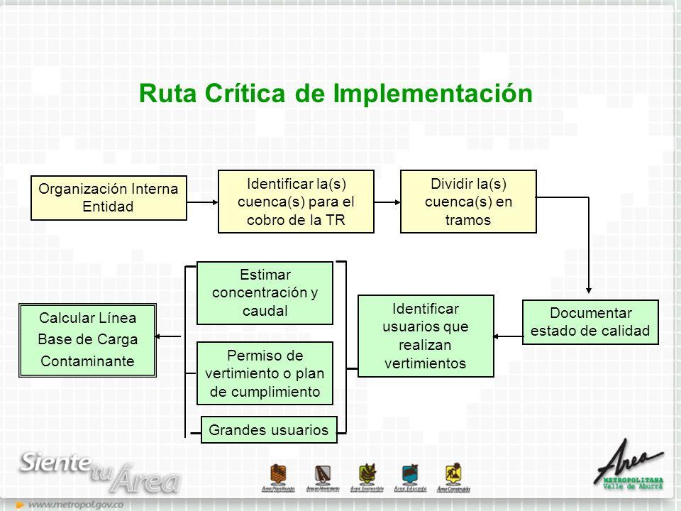 Ruta Crítica de Implementación Identificar la(s) cuenca(s) para el cobro de la TR Dividir la(s) cuenca(s) en tramos Organización Interna Entidad Docum