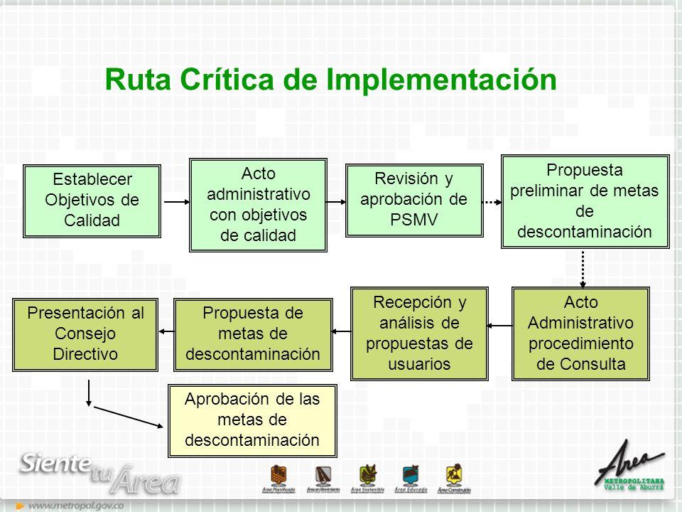 Ruta Crítica de Implementación Acto Administrativo procedimiento de Consulta Revisión y aprobación de PSMV Acto administrativo con objetivos de calida