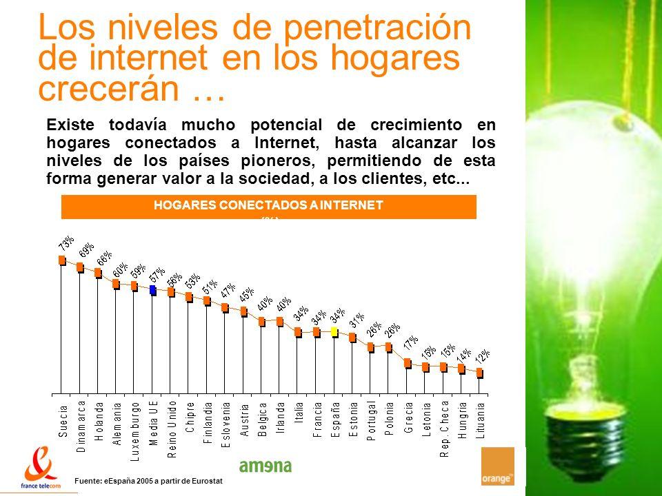 18 Los niveles de penetración de internet en los hogares crecerán … HOGARES CONECTADOS A INTERNET (%) Fuente: eEspaña 2005 a partir de Eurostat Existe