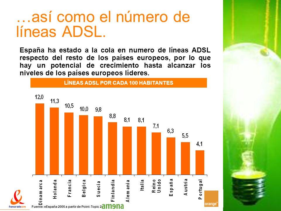 19 LÍNEAS ADSL POR CADA 100 HABITANTES …así como el número de líneas ADSL. España ha estado a la cola en numero de líneas ADSL respecto del resto de l