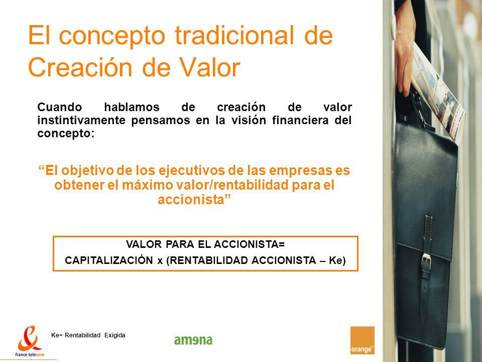 6 El concepto tradicional de Creación de Valor Cuando hablamos de creación de valor instintivamente pensamos en la visión financiera del concepto: El