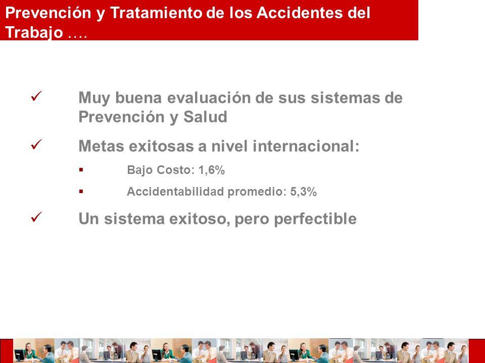 Muy buena evaluación de sus sistemas de Prevención y Salud Metas exitosas a nivel internacional: Bajo Costo: 1,6% Accidentabilidad promedio: 5,3% Un sistema exitoso, pero perfectible Prevención y Tratamiento de los Accidentes del Trabajo ….