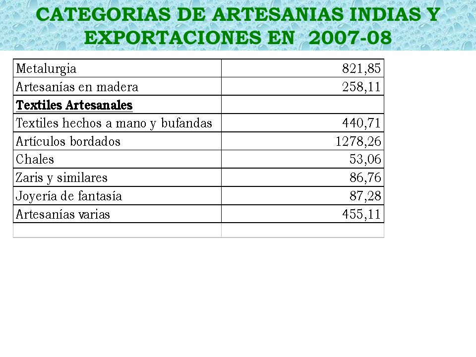 CATEGORIAS DE EXPORTACION – 2007-08 PRODUCTOS
