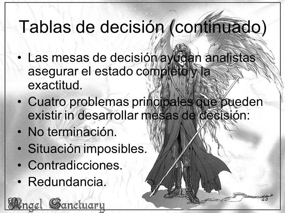 23 Tablas de decisión (continuado) Las mesas de decisión ayudan analistas asegurar el estado completo y la exactitud. Cuatro problemas principales que