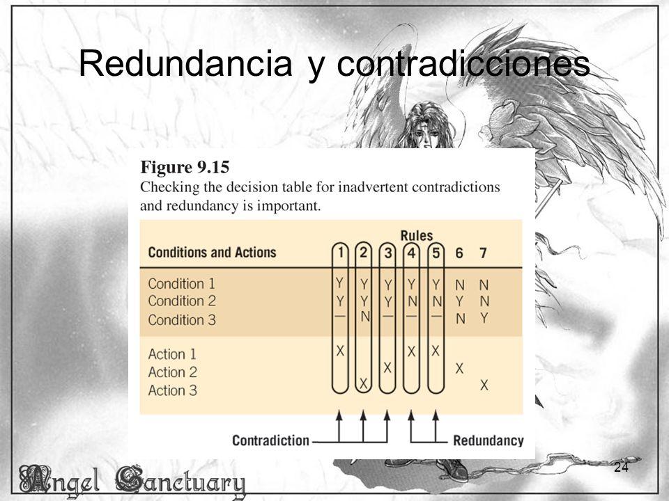 24 Redundancia y contradicciones
