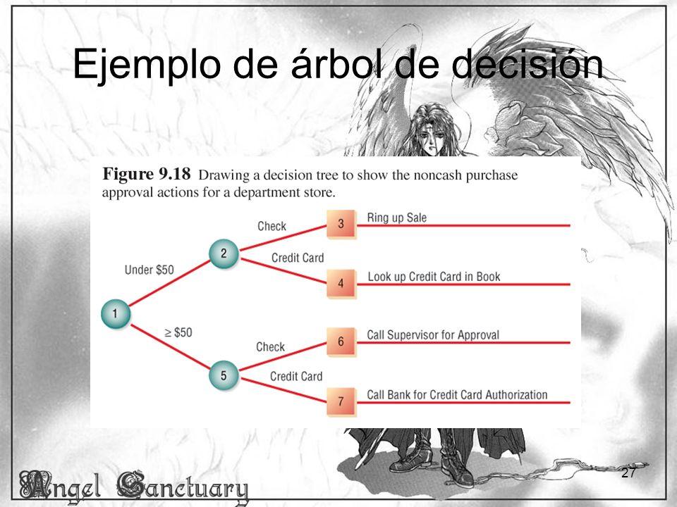 27 Ejemplo de árbol de decisión