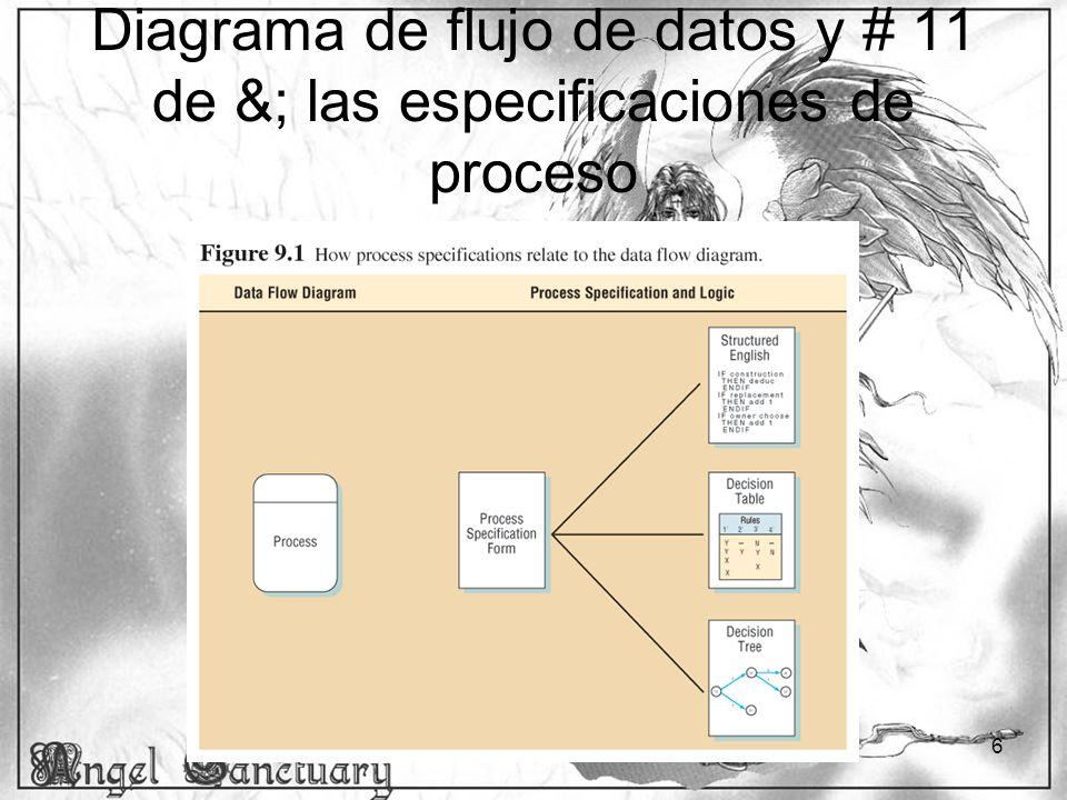 7 Formato de especificación de proceso Las especificaciones de proceso vinculan el proceso con el DFD y el diccionario de datos.