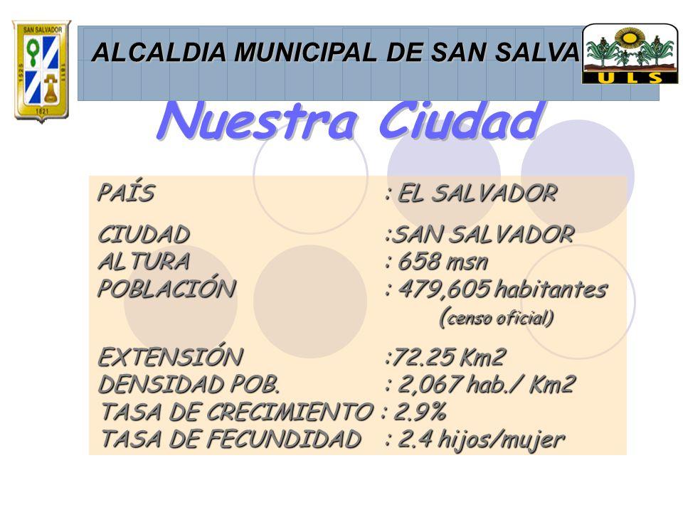 Nuestra Ciudad PAÍS : EL SALVADOR CIUDAD :SAN SALVADOR ALTURA : 658 msn POBLACIÓN : 479,605 habitantes ( censo oficial) EXTENSIÓN :72.25 Km2 DENSIDAD POB.