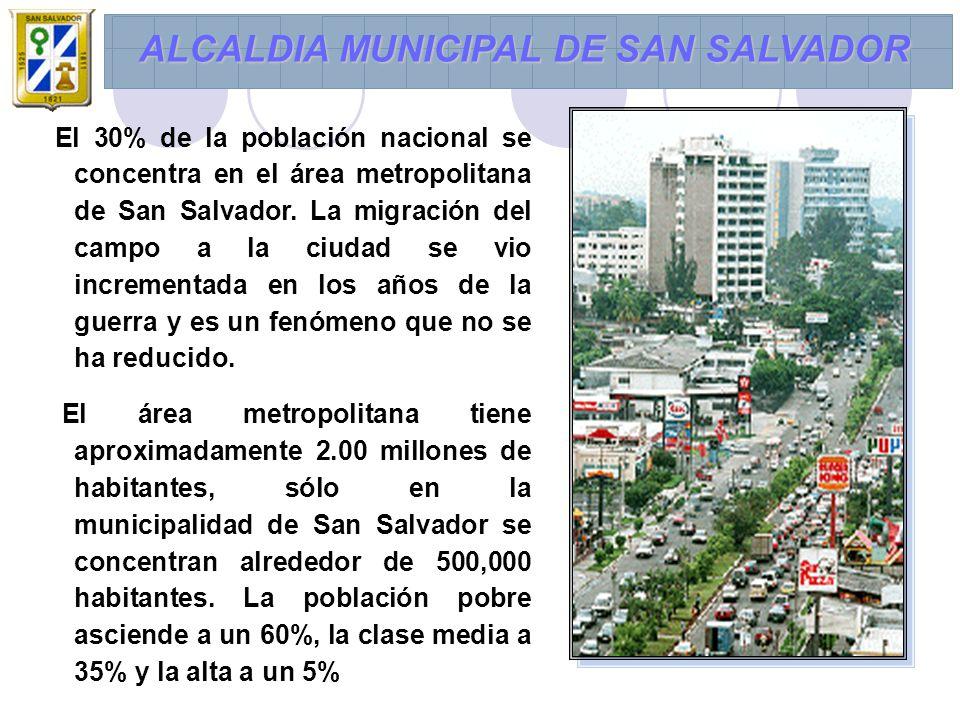 El 30% de la población nacional se concentra en el área metropolitana de San Salvador.