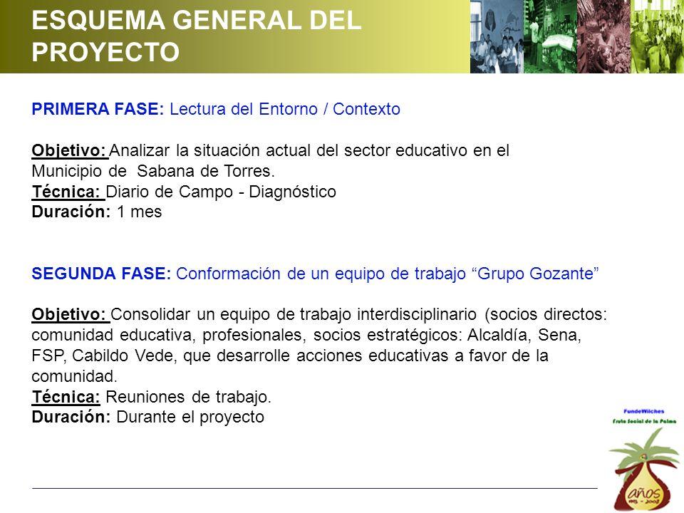ESQUEMA GENERAL DEL PROYECTO PRIMERA FASE: Lectura del Entorno / Contexto Objetivo: Analizar la situación actual del sector educativo en el Municipio de Sabana de Torres.
