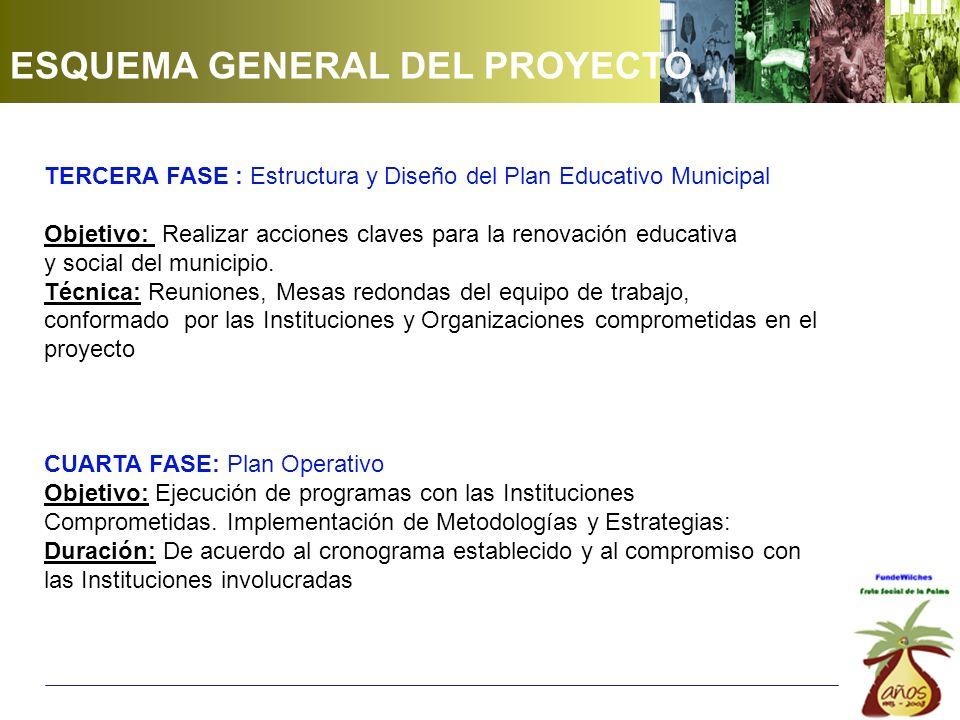 TERCERA FASE : Estructura y Diseño del Plan Educativo Municipal Objetivo: Realizar acciones claves para la renovación educativa y social del municipio.