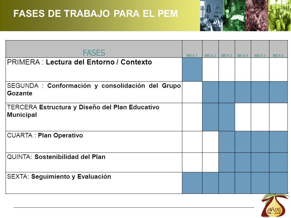 FASES MES 1MES 2MES 3MES 4MES 5MES 6 PRIMERA : Lectura del Entorno / Contexto SEGUNDA : Conformación y consolidación del Grupo Gozante TERCERA Estructura y Diseño del Plan Educativo Municipal CUARTA : Plan Operativo QUINTA: Sostenibilidad del Plan SEXTA: Seguimiento y Evaluación FASES DE TRABAJO PARA EL PEM