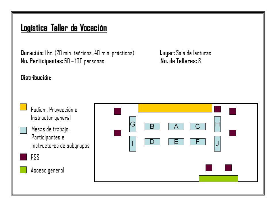 Logística Taller de Vocación Duración: 1 hr. (20 min. teóricos, 40 min. prácticos) Lugar: Sala de lecturas No. Participantes: 50 – 100 personas No. de