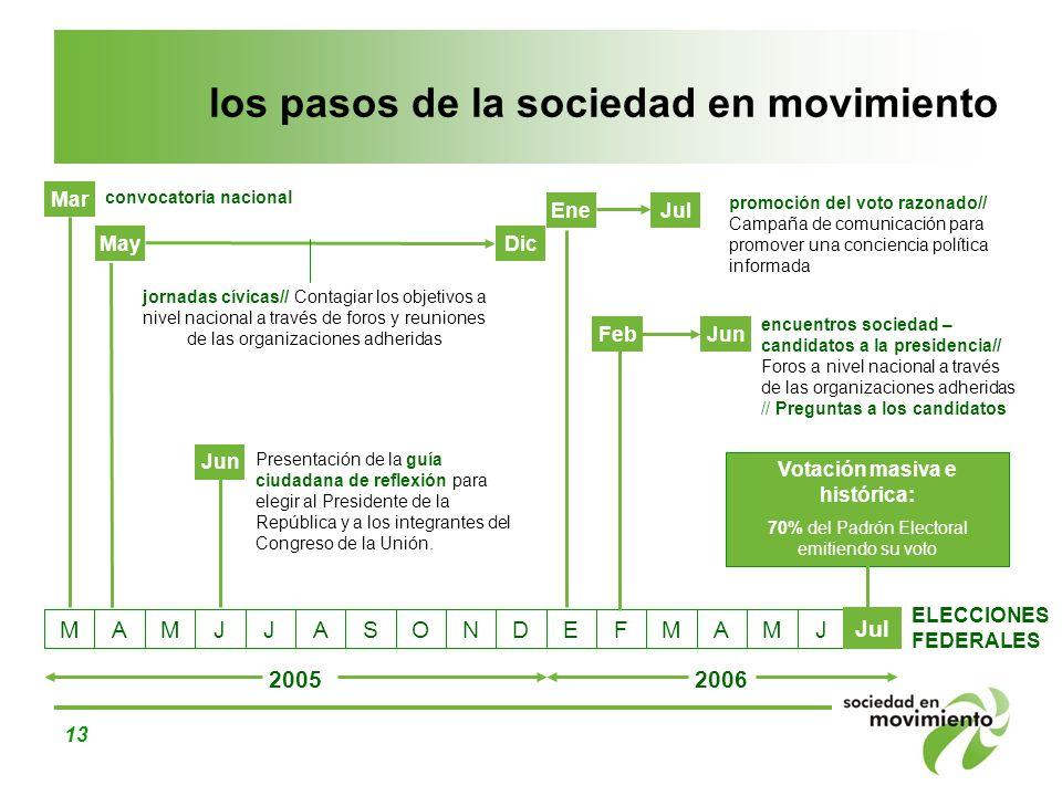 13 los pasos de la sociedad en movimiento convocatoria nacional jornadas cívicas// Contagiar los objetivos a nivel nacional a través de foros y reunio
