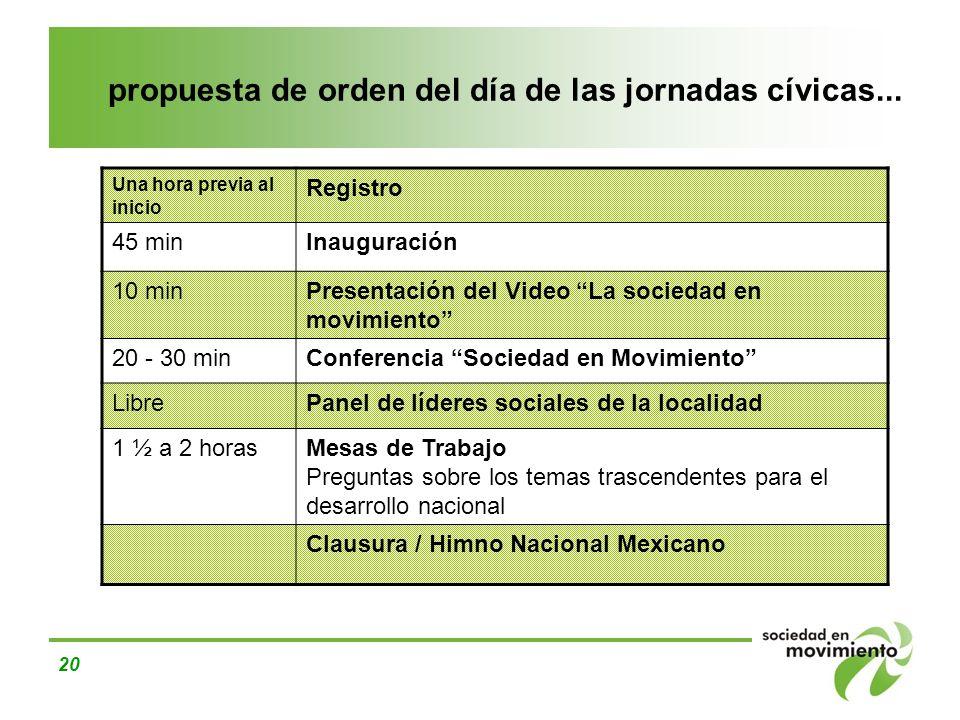 20 propuesta de orden del día de las jornadas cívicas... Una hora previa al inicio Registro 45 minInauguración 10 minPresentación del Video La socieda