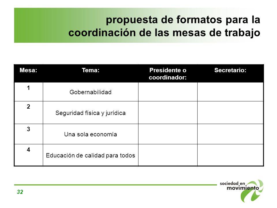 32 propuesta de formatos para la coordinación de las mesas de trabajo Mesa:Tema:Presidente o coordinador: Secretario: 1 Gobernabilidad 2 Seguridad fís