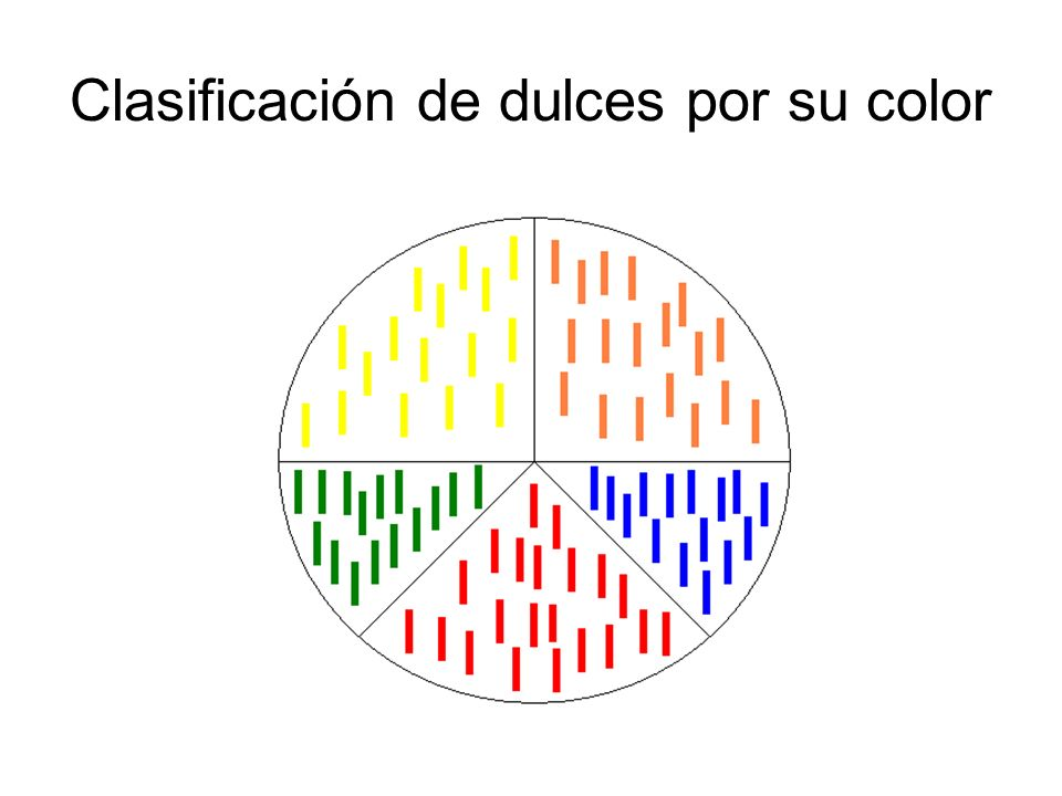 Clasificación de dulces por su color