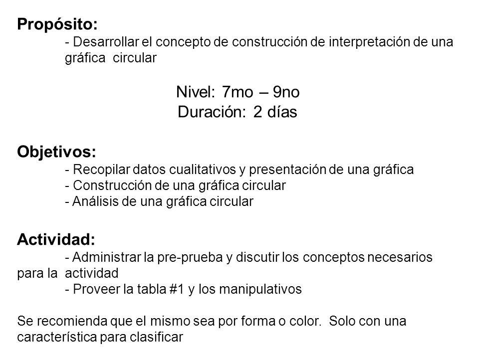 Propósito: - Desarrollar el concepto de construcción de interpretación de una gráfica circular Nivel: 7mo – 9no Duración: 2 días Objetivos: - Recopila