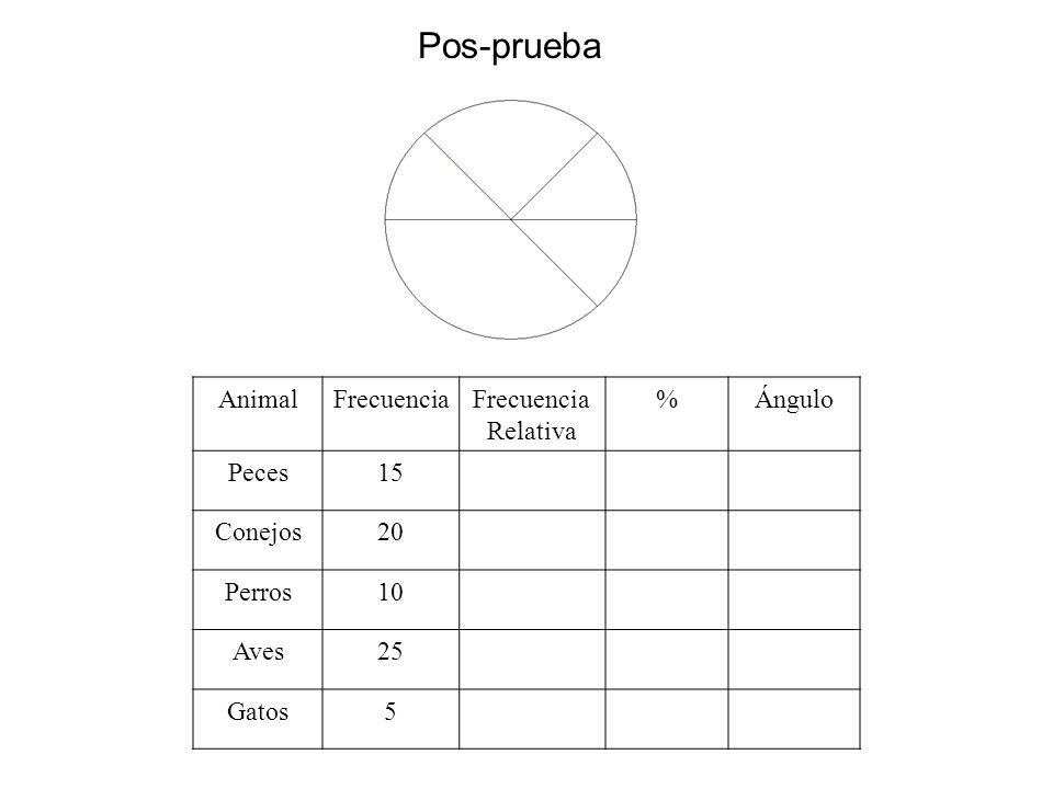 Pos-prueba AnimalFrecuenciaFrecuencia Relativa %Ángulo Peces15 Conejos20 Perros10 Aves25 Gatos5