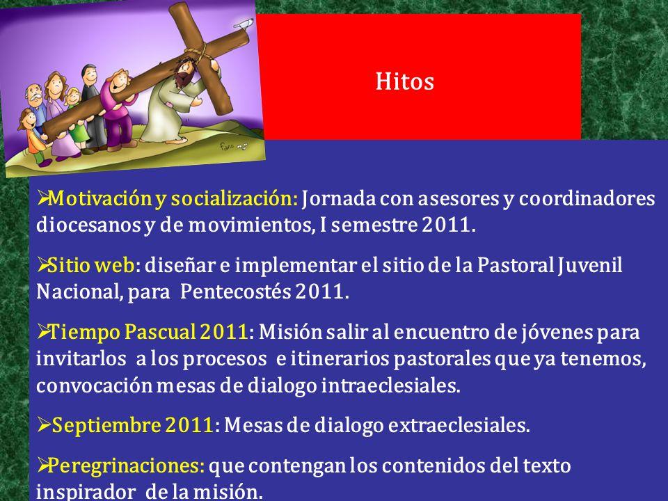 Hitos Motivación y socialización: Jornada con asesores y coordinadores diocesanos y de movimientos, I semestre 2011. Sitio web: diseñar e implementar