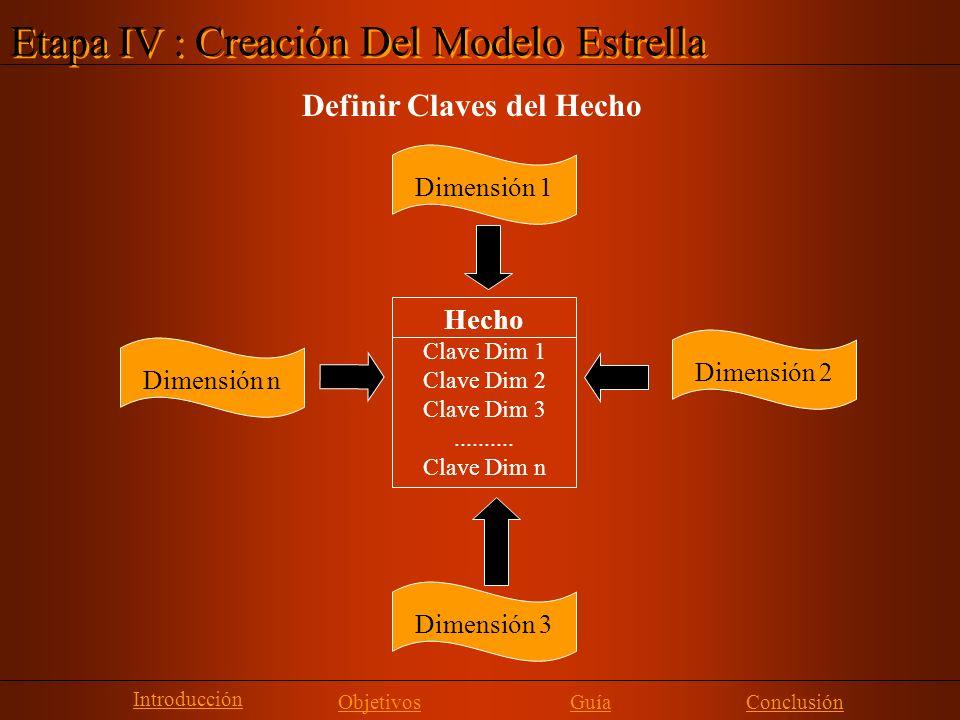 Etapa IV : Creación Del Modelo Estrella Definir Claves del Hecho Dimensión 1 Dimensión 3 Dimensión 2 Dimensión n Hecho Clave Dim 1 Clave Dim 2 Clave D