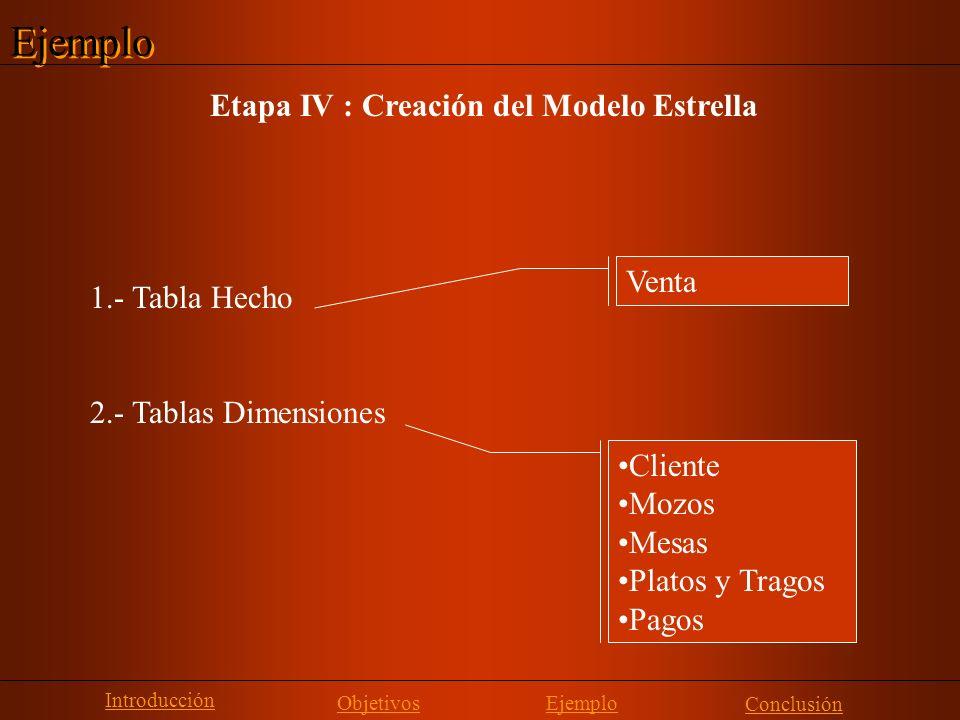 Ejemplo Etapa IV : Creación del Modelo Estrella Venta 1.- Tabla Hecho 2.- Tablas Dimensiones Cliente Mozos Mesas Platos y Tragos Pagos Introducción Ob