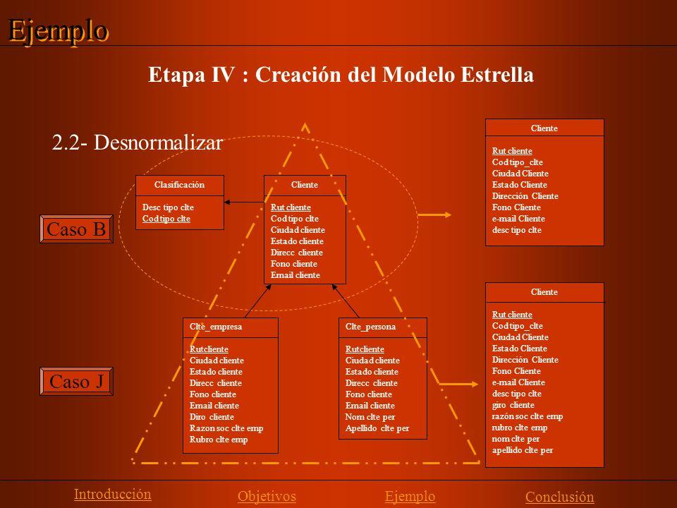 Etapa IV : Creación del Modelo Estrella 2.2- Desnormalizar Introducción Objetivos Conclusión Ejemplo Clte_empresa Rutcliente Ciudad cliente Estado cli