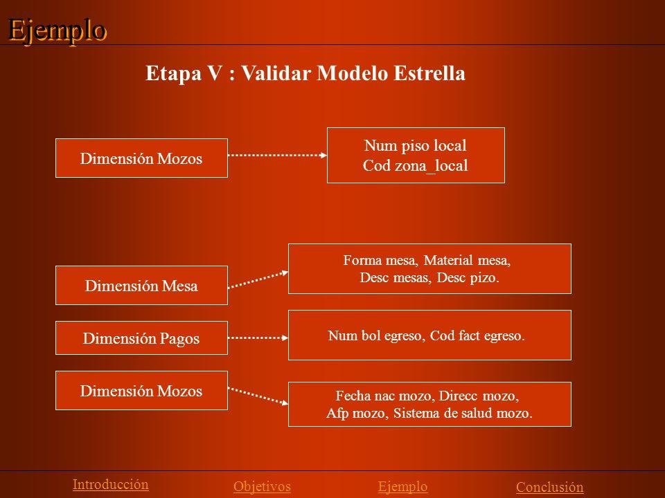 Ejemplo Etapa V : Validar Modelo Estrella Introducción Objetivos Conclusión Ejemplo Dimensión Mozos Num piso local Cod zona_local Dimensión Mesa Dimen